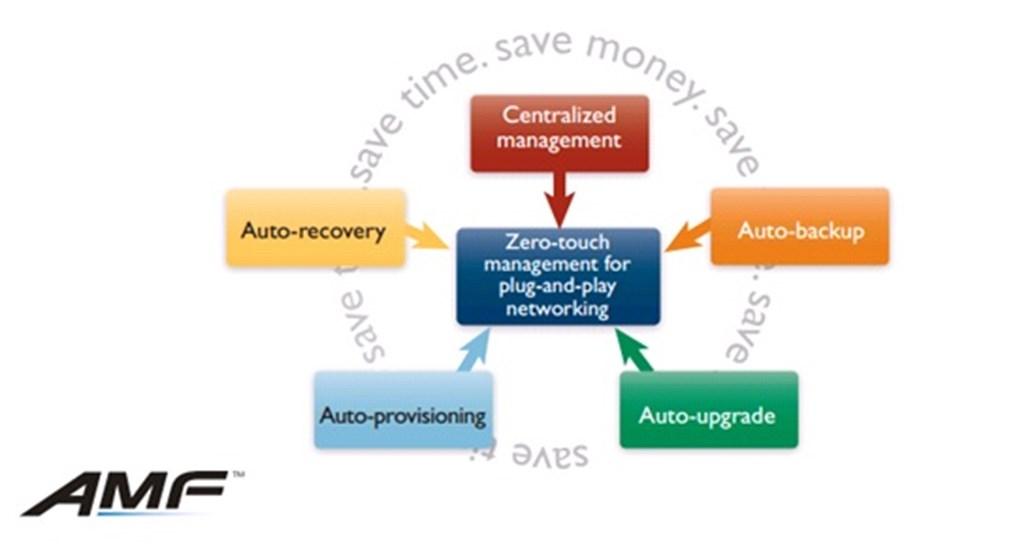 Allied Telesis Autonomous Managerment Framework™ (AFM)