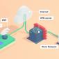 Giải Pháp VPN: Auto-Discovery VPN