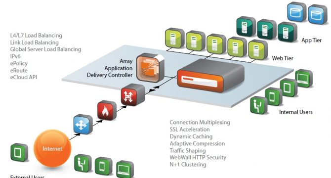 Application Delivery Controllers – Techhorizon