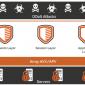 Array – Giải pháp phòng chống DDOS